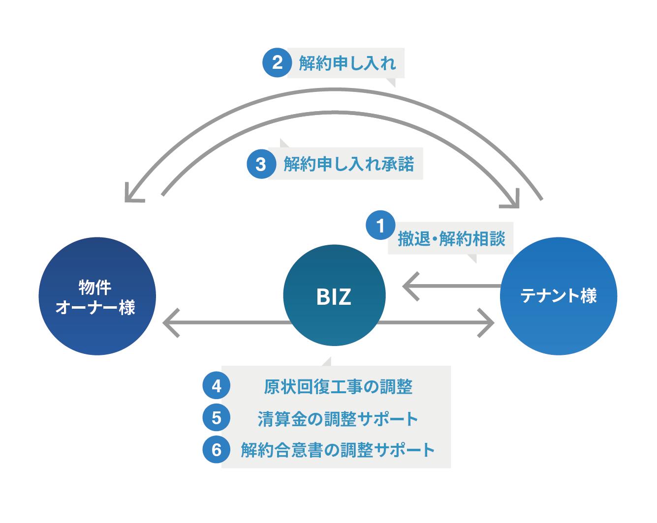 サポート業務の流れの図
